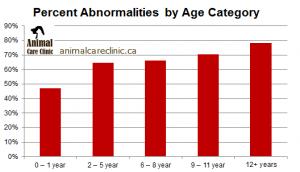 Feline bloodwork abnormalities by age